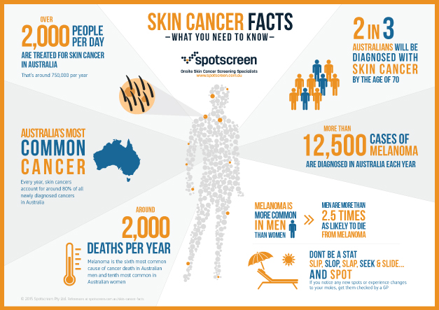 Facts About Skin Cancer Spotscreen